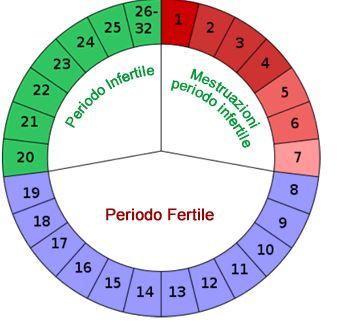 calcular-dias-fertiles-metodo-del-ritmo