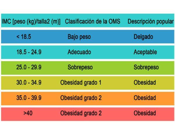 ¿Cómo saber el índice de masa corporal IMC? - Blogmujeres.com