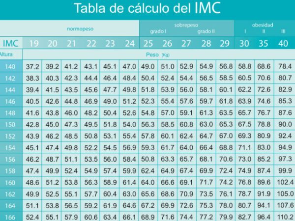indice-masa-corporal-tabla-imc